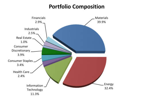 Q4 2016 Special Equity Fund Sector Allocation