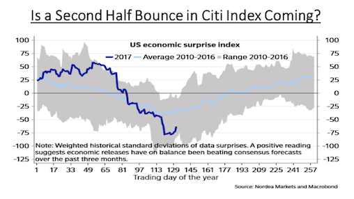 Surprise Index looming