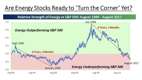 Energy hitting underperformance lows