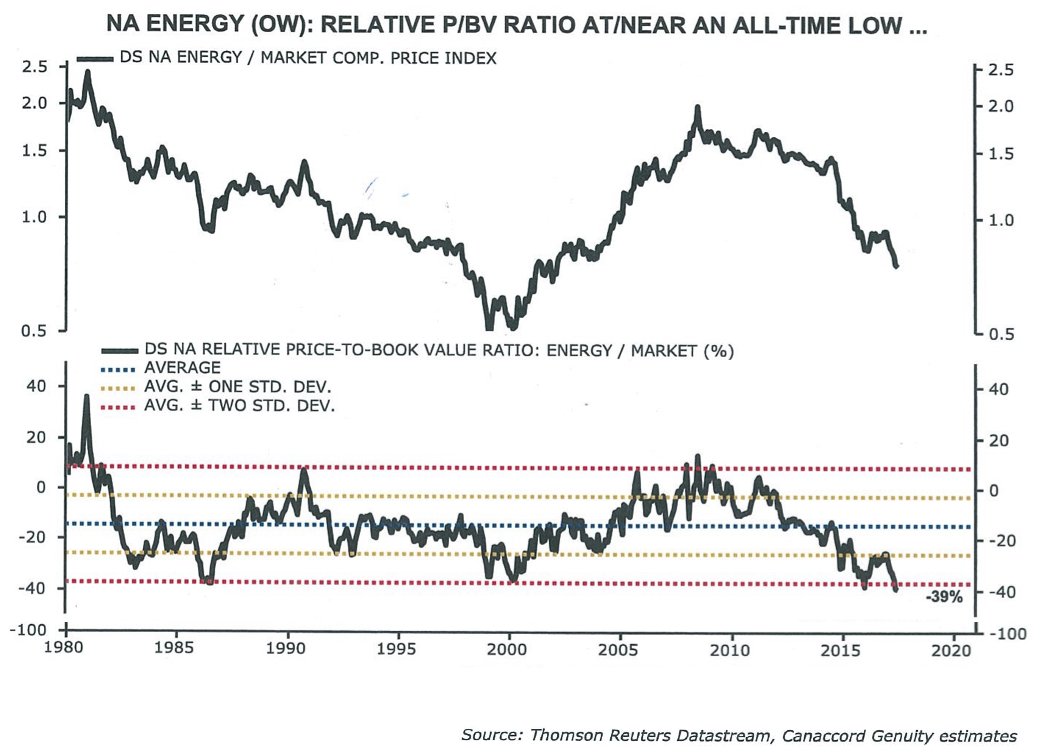 North American Energy: Low Price to Book Value