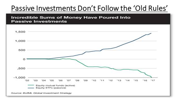 Passive vs Active Fund Flows