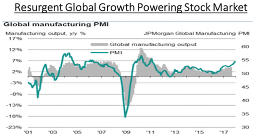 Resurgent Global Growth Powering Stock Market