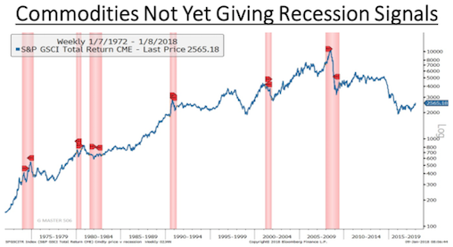 Commodities Resisting Recession