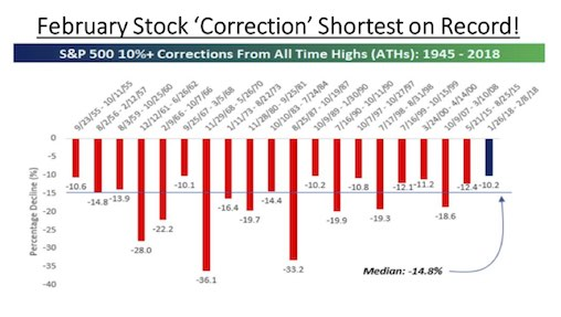 Shortest market correction