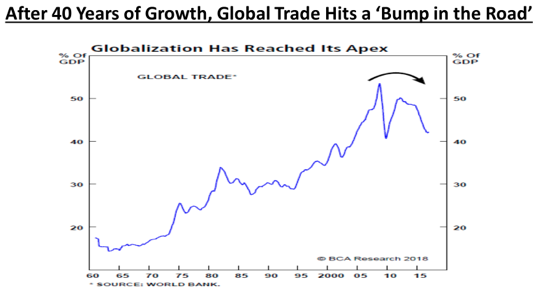 Globalization past its peak