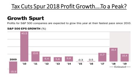 Tax cuts spur profit growth... to a peak?
