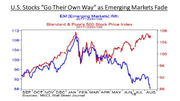IMI vs S&P500: Emerging Markets Fading