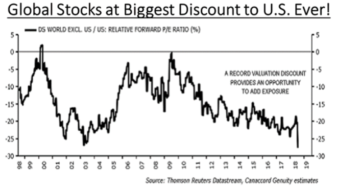 Global stocks discount vs US