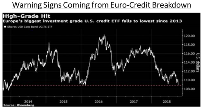 Warning signs from Euro-Credit Breakdown