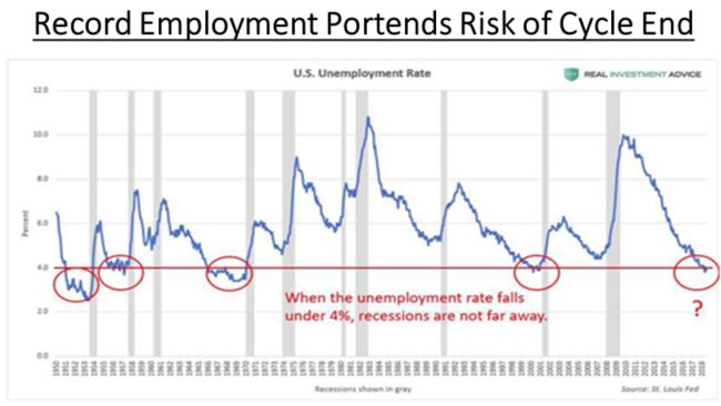 Unemployment & the end of the cycle