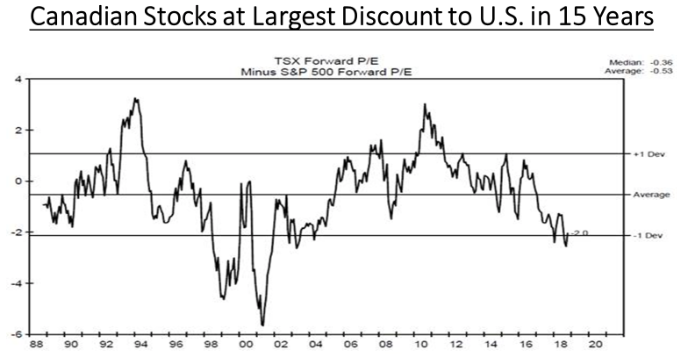 Canadian stock at discount to US