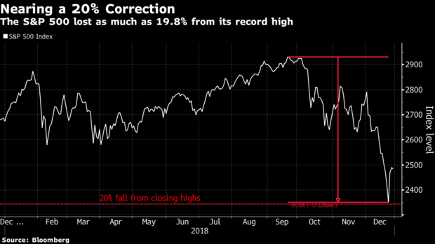 S&P500 down almost 20% off highs | Dec 2018