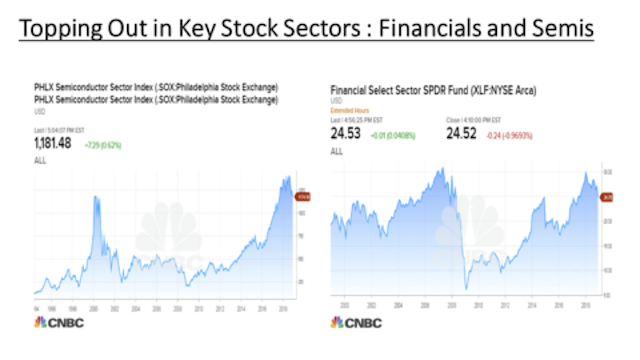 Financials & Semiconductors topped out | Dec 2018