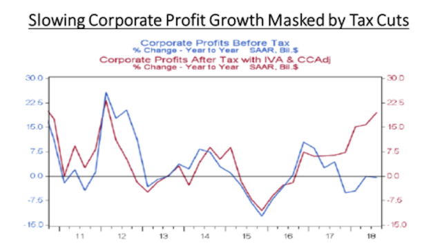 Slowing corporate profits masked by tax cuts | Dec 2018