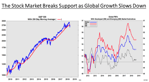 Support breaks on low global PMIs