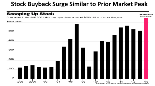 Buyback suggests market peak