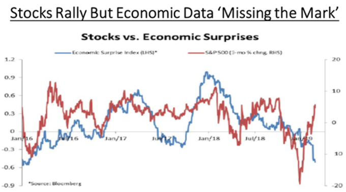 S&P 500 vs Economic Surprise Index