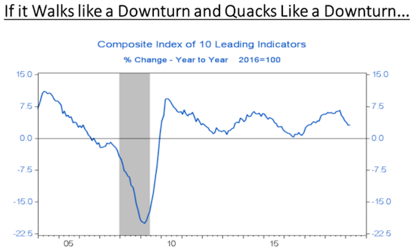 Corporate Indicators Suggest Downturn