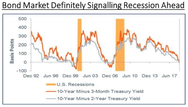 Bond Market Signalling Recession