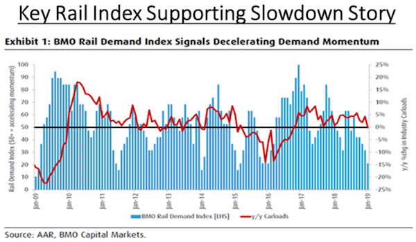 Rail Demand Index' downturn accelerating