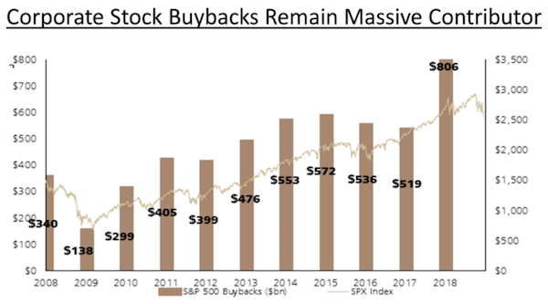Record Buybacks Keeping Markets Afloat