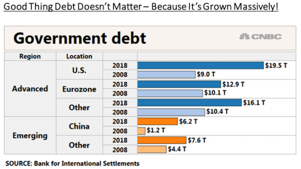 Debt Doesn't Matter... But It's Grown