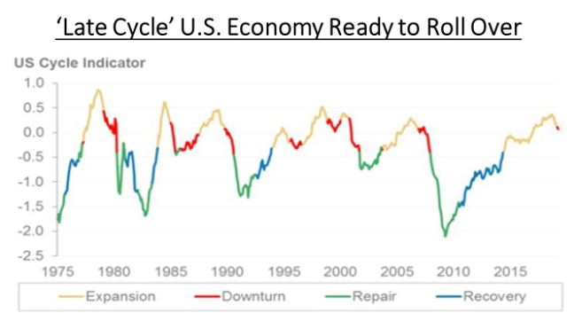 US Economy Late Cycle Downturn