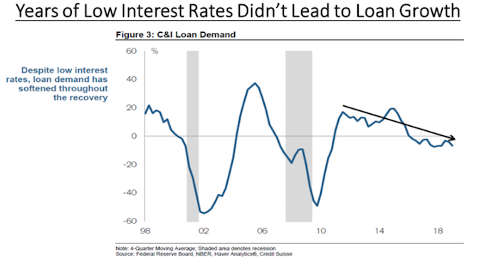Low interest rates didn't lead to growth