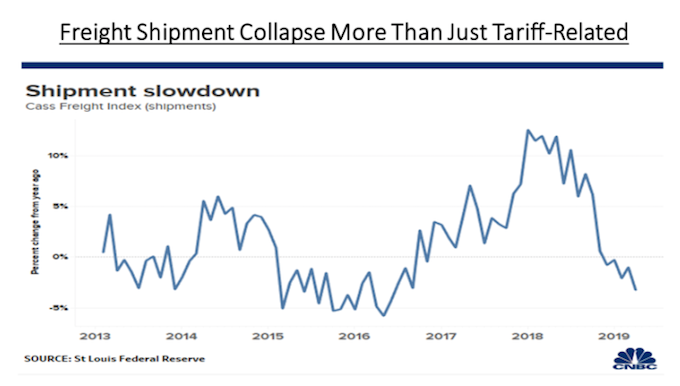 Shipping collapse isn't just tariffs