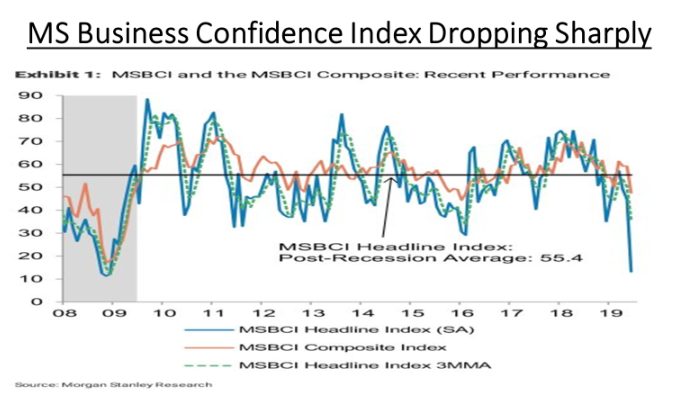 Business Confidence Falling