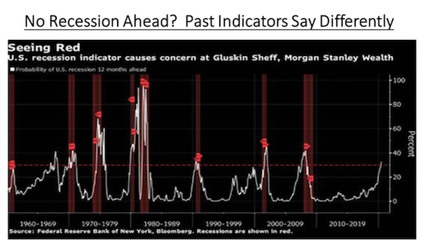 US Recession Indicator