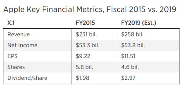 Is Apple Flat? AAPL financials