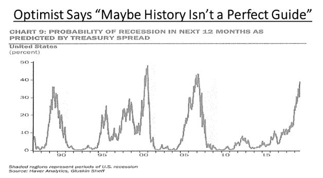 Treasury spread as recession indicator