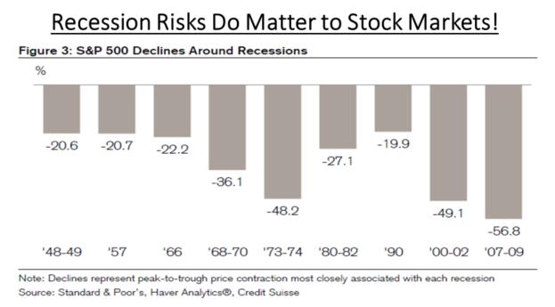 Recession risks & stock market pullbacks