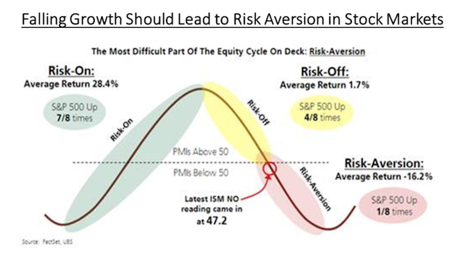 Risk Aversion Cycle