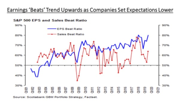 Low expectations means more earnings 'beats'