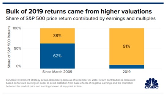 Stock returns from valuations not earnings