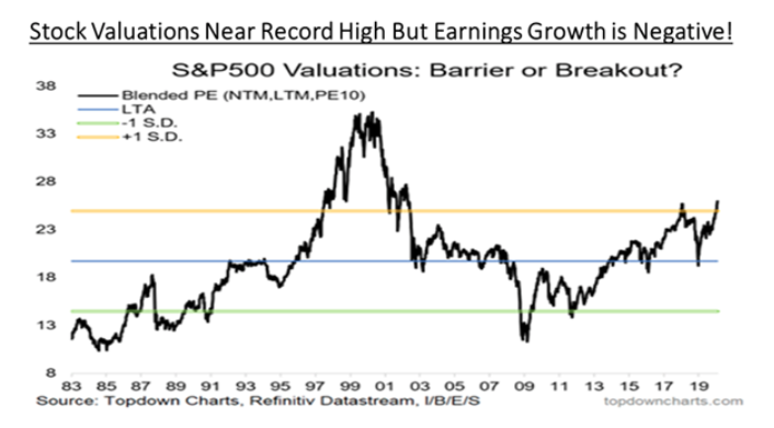 S&P500 valuations: barrier or breakout?