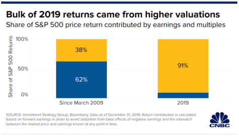 2019 returns came from valuations