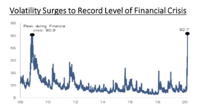 Volatility, 2008-2020