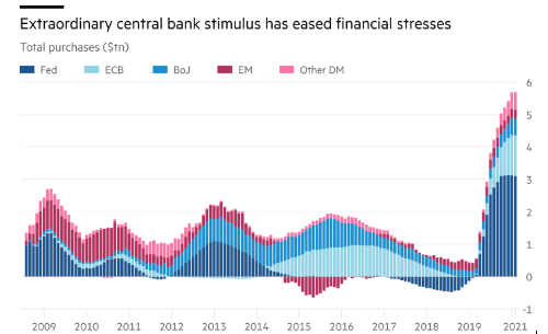 Extraordinary Central Banks Relief