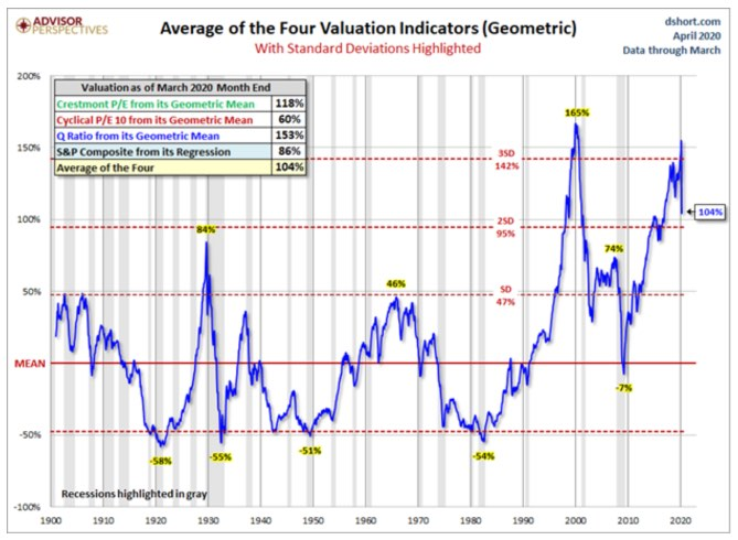 Valuations pull back