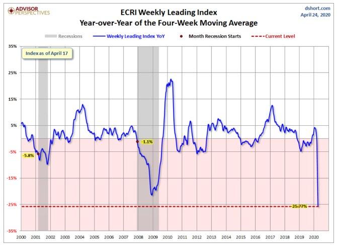 ECRI weekly 4-week moving average