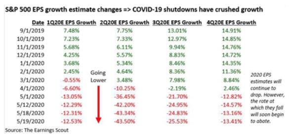 Falling EPS estimates
