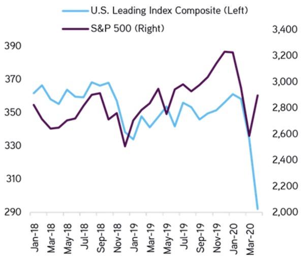 US Leading Indicator vs S&P 500