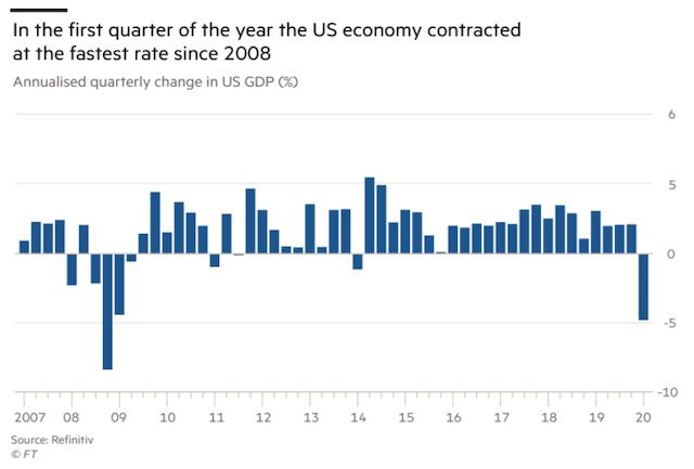 US economy's rapid contraction