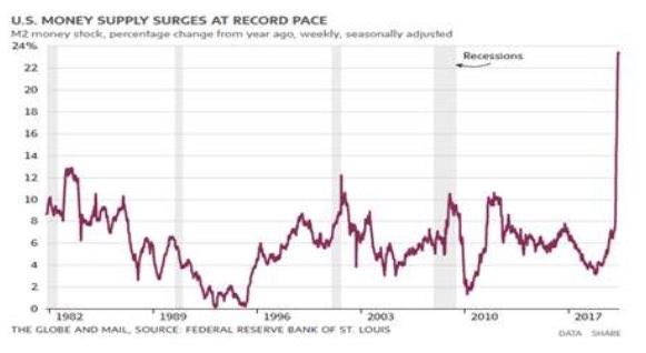 US Money Supply Surges