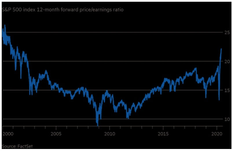 S&P500 12 month forward price/earnings