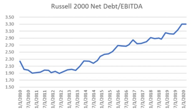 Russell 2000 debt vs EBITDA