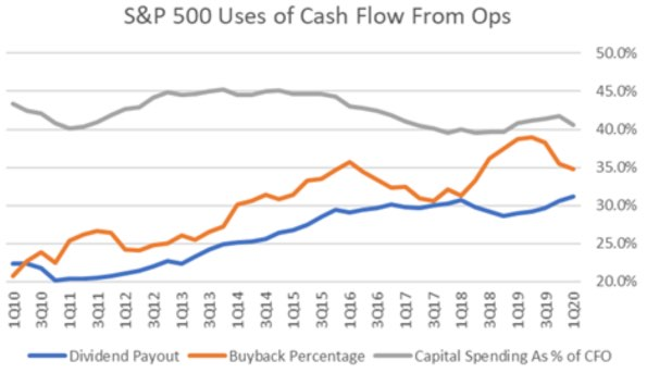 S&P500 uses for operational cash flow